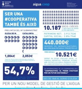 Infografia Aigua.coop